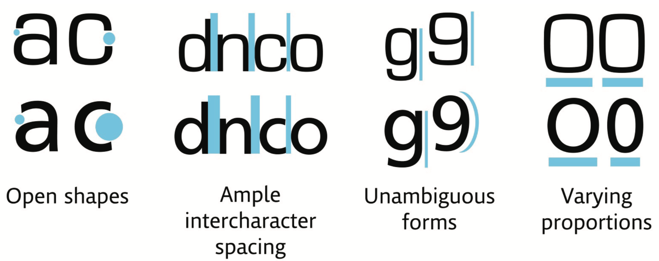 The top line of characters are a square grotesque design (Eurostile) and the bottom line a humanist design (Frutiger) highlighting various characteristics thought to improve legibility
